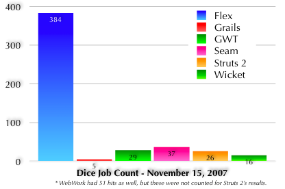 Dice.com Job Count - November 2007