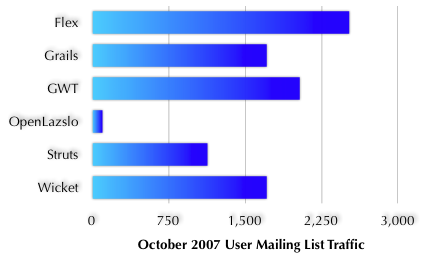 User Mailing List Traffic - November 2007